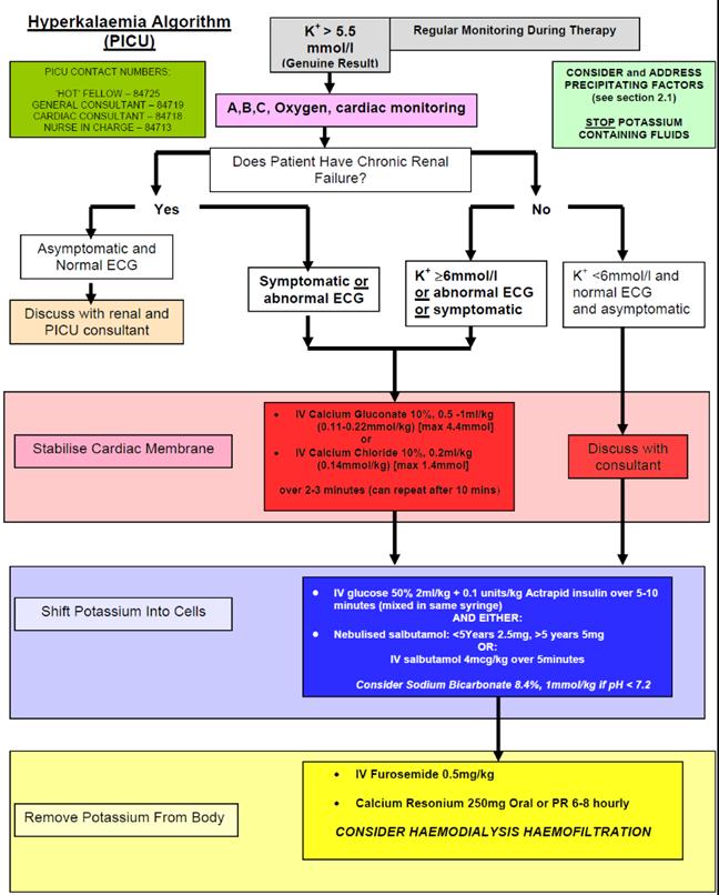 hyperkalemia treatment algorithm