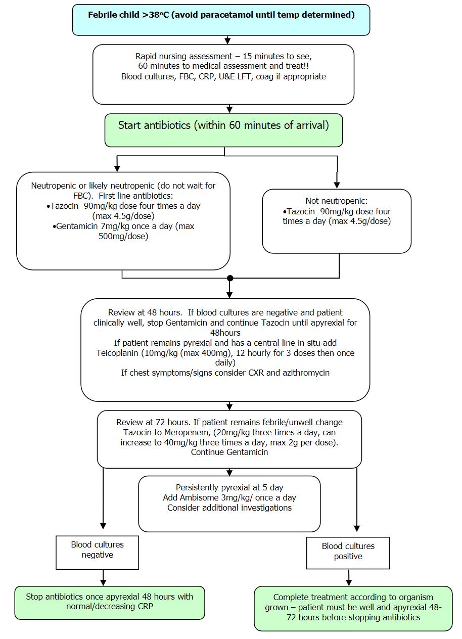 Management of neutropenia & fever: antibiotic policy
