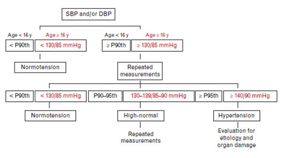 gyógyszerek a magas vérnyomás kezelésére a legjobb klíma a magas vérnyomás esetén